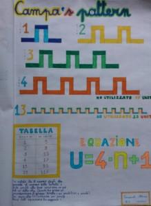 Campa's pattern