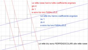 Coefficiente angolare di rette parllele e perpendicolari