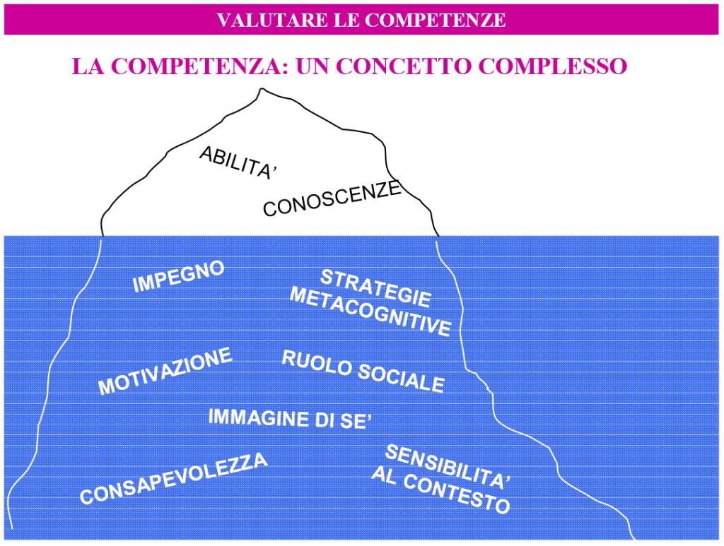 L'iceberg delle competenze - Castoldi, 2006