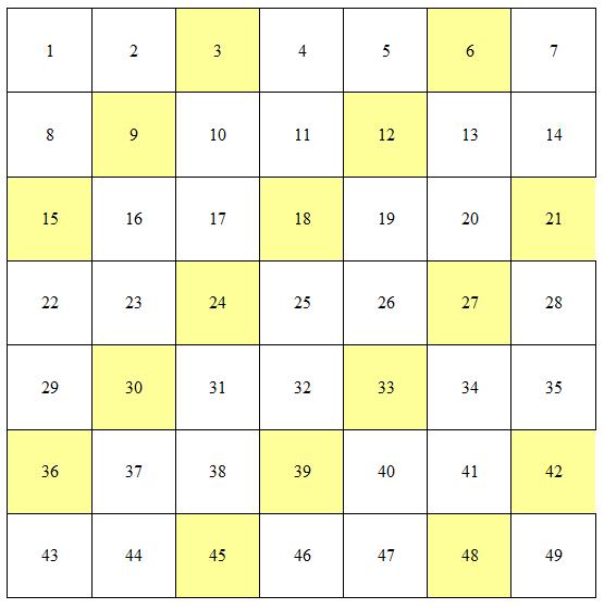 In questo schema i numeri naturali sono inseriti in successione, partendo da 1; in ogni riga ci sono 7 numeri.