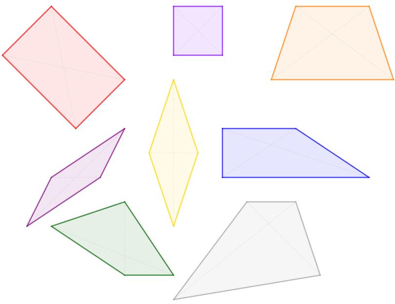 Quadrilateri di vari tipo, con evidenziate le diagonali