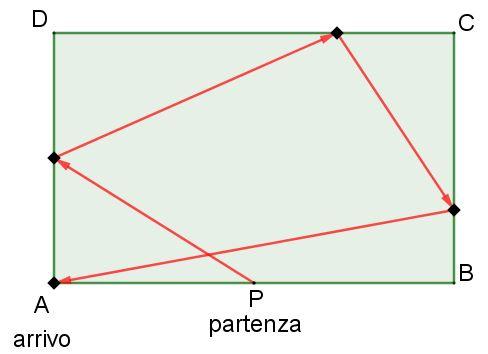 disegno del campo 80 m per 50 m con evidenziato un possibile percorso